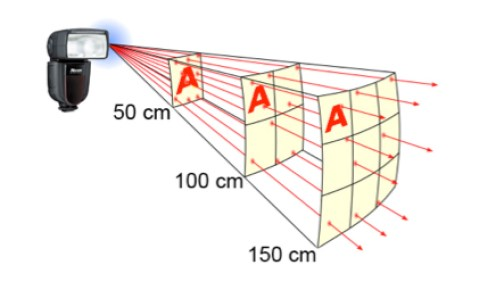 legge del quadrato inverso in fotografia