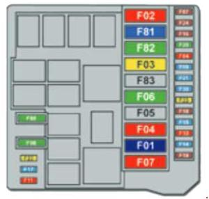 Peugeot Bipper Fuse Box Diagram » Fuse Diagram