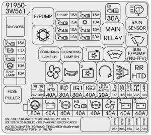 2010–2015 Kia Sportage 3 (SL) fuse diagram » Fuse Diagram