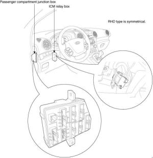 Kia Carens UN fuse box diagram (2006–2013) » Fuse Diagram
