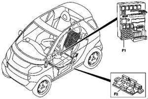 19982002 Smart CityCoupe  Fortwo (A450, C450) fuse box