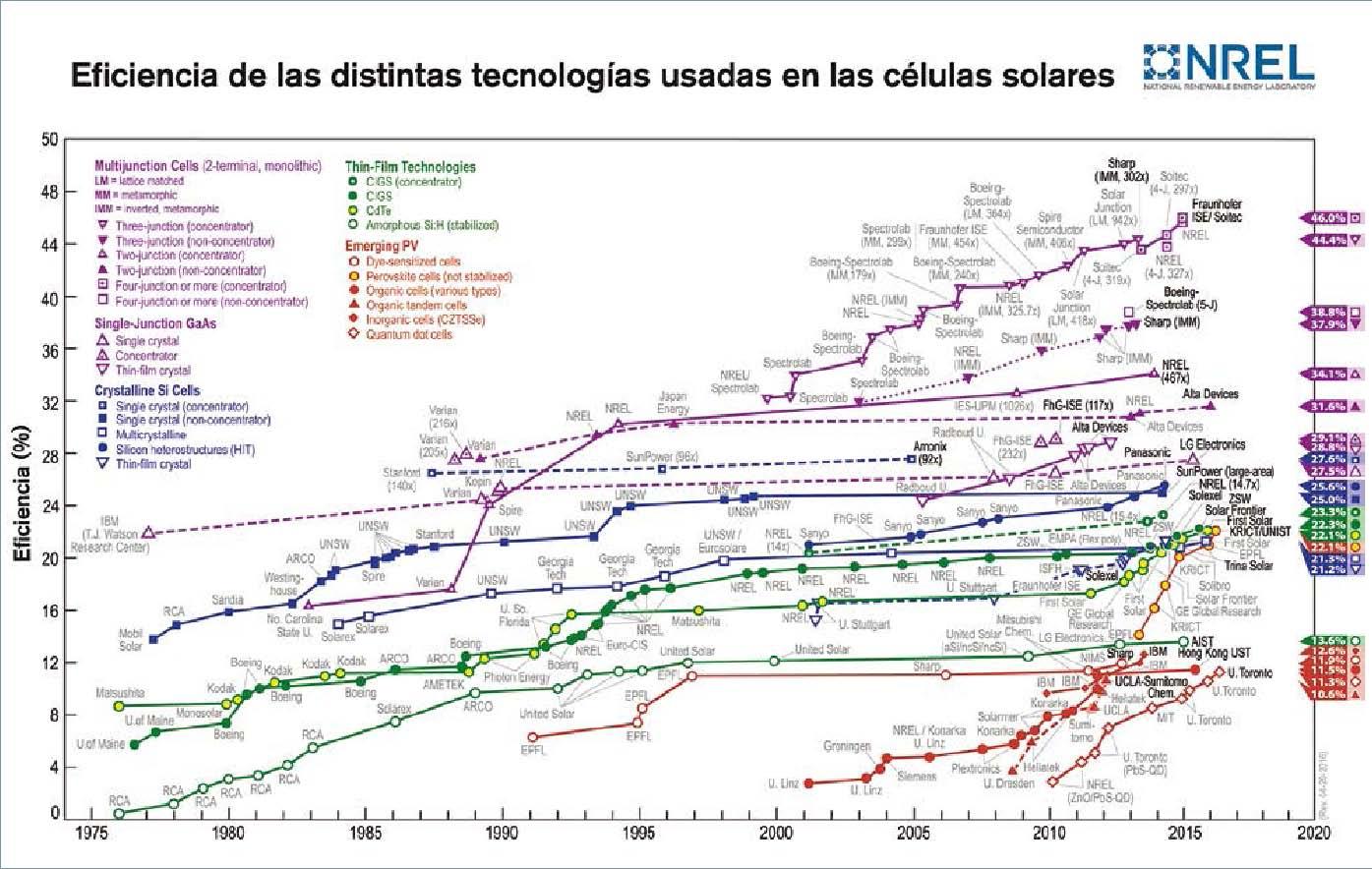 eficiencia-celulas-solares