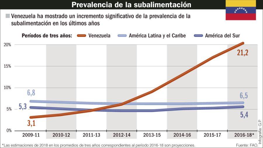 Prevalência de desnutrição.