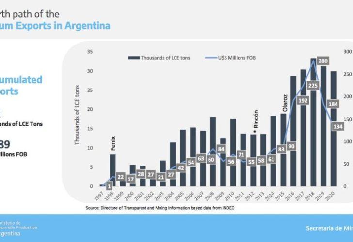 Explotación de litio en Argentina 20210906