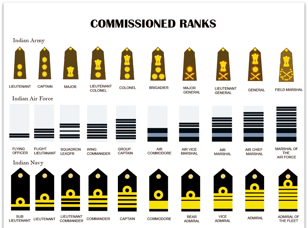 Army navy airforce rank