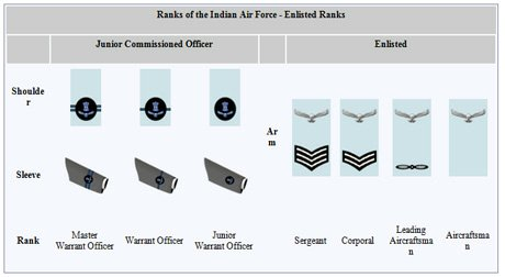 Ranks in airforce