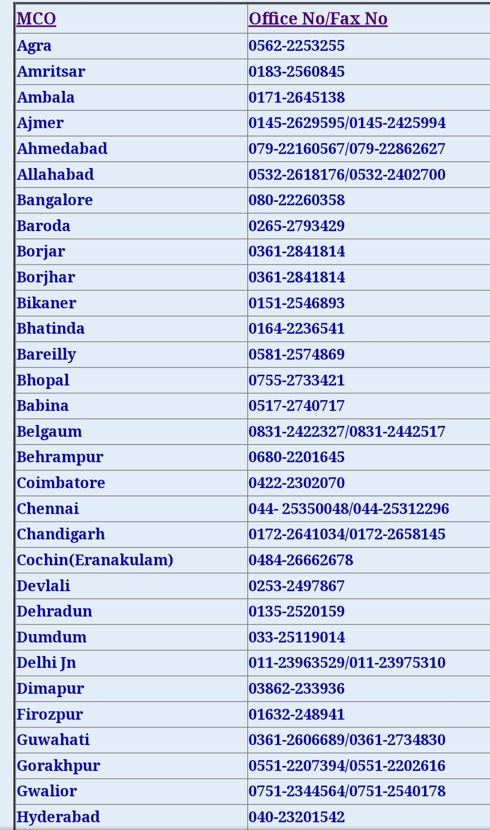 All MCO Contact Number