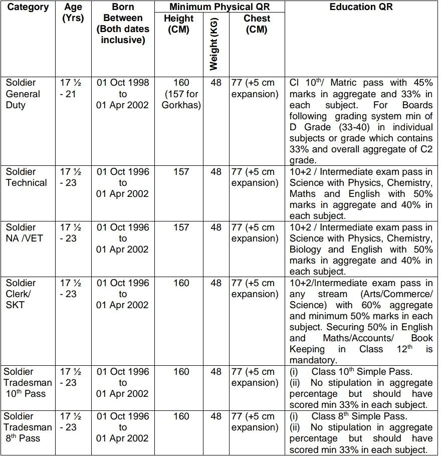 आर्मी भर्ती दीमापुर