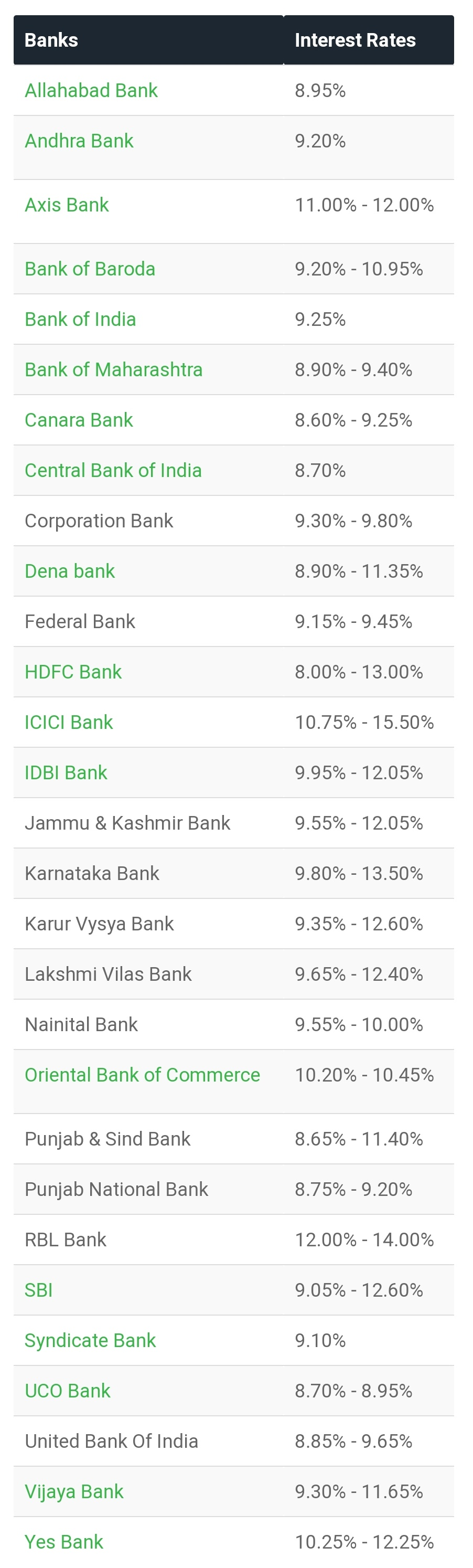 CSD canteen car loan interest rate
