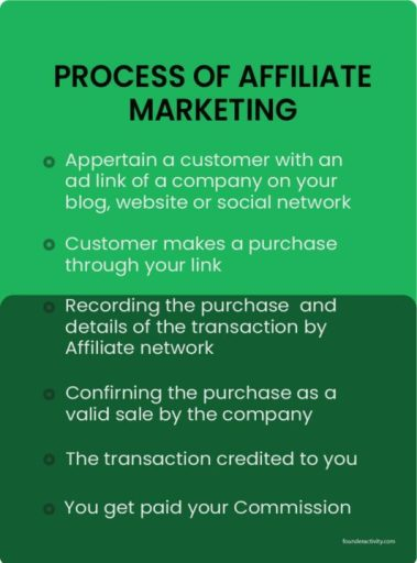 Process of Affiliate Marketing Appertain a customer with an ad link of a company on your blog, website or social network Customer makes a purchase through your link Recording the purchase  and details of the transaction by Affiliate network Confirning the purchase as a valid sale by the company The transaction credited to you You get paid your Commission infographic