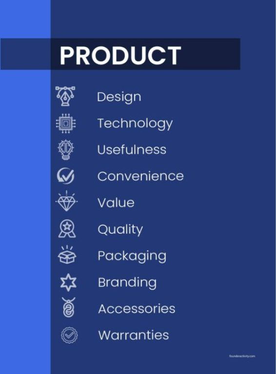 Product design technology usefulness convenience value quality packaging branding accessories warranties infographic  How to Create a Marketing Plan 101: Ultimate Guide for New Business Owners