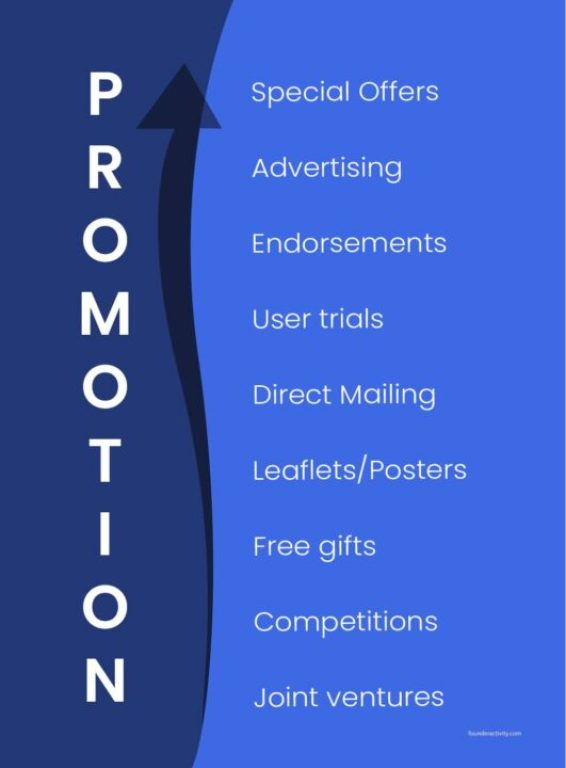 promotion special offer advertising endorsements user trials direct mailing leaflets posters free gifts competitions joint ventures infographic  How to Create a Marketing Plan 101: Ultimate Guide for New Business Owners