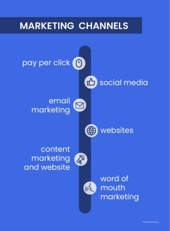 Marketing channels pay per click social media email marketing websites content marketing and website word of mouth marketing infographic How to Create a Marketing Plan 101: Ultimate Guide for New Business Owners