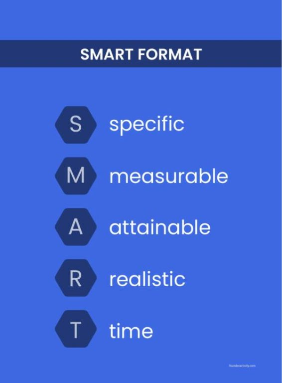 Smart format specific measurable attainable realistic time infographic  How to Create a Marketing Plan 101: Ultimate Guide for New Business Owners