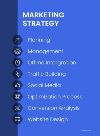 marketing strategy planning management offline intergration traffic building social media optimization process conversion analysis website design infographic  How to Create a Marketing Plan 101: Ultimate Guide for New Business Owners