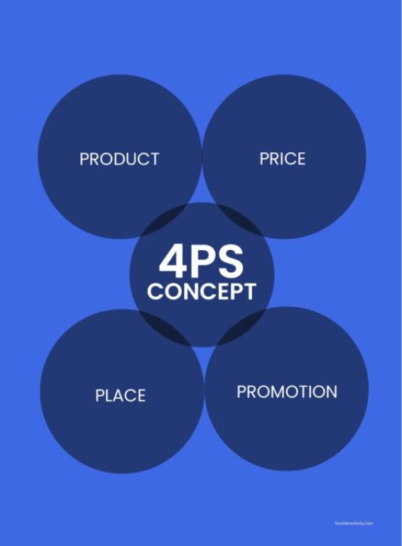 4PS concept product price place promotion infographic  How to Create a Marketing Plan 101: Ultimate Guide for New Business Owners