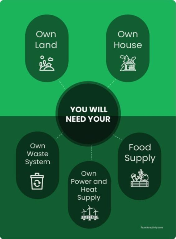off grid life own land own house own waste system own power and heat supply food supply infographic How To Live Off The Grid With No Money
