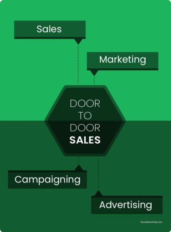 door to door sales sales marketing campaigning advertising infographic Door To Door Sales 101: Best Guide for Success