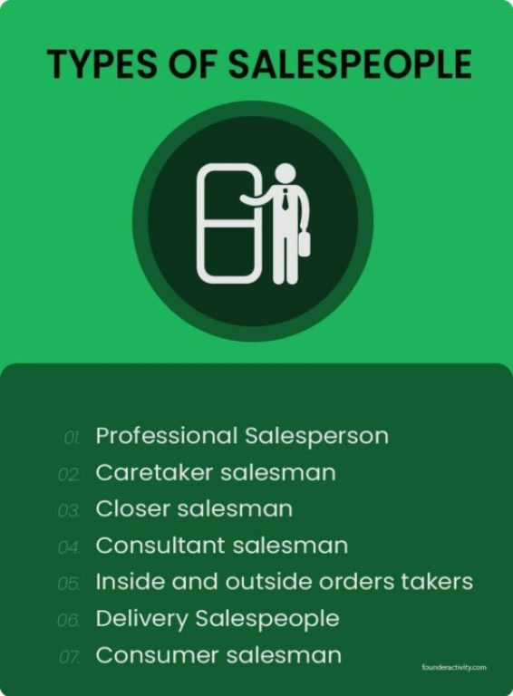 Types of salespeople Professional Salesperson Caretaker salesman Closer salesman Consultant salesman Inside and outside orders takers Delivery Salespeople Consumer salesman infographic Door To Door Sales 101: Best Guide for Success