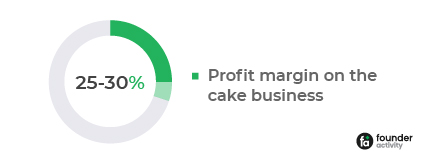 profit margin on the cake business