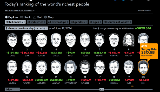 The richest men in the world infographics - foundship.org