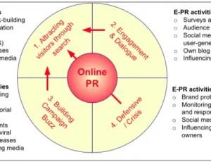 Online PR