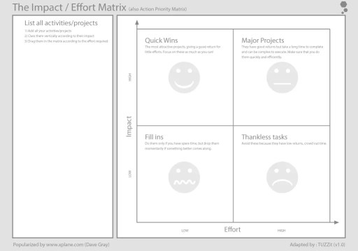 Organizzare le attività con la matrice impatto-sforzo di Dave Gray