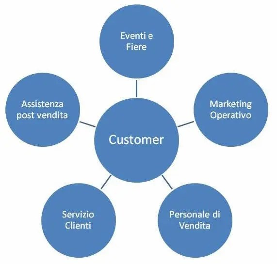 Approccio Touchpoint