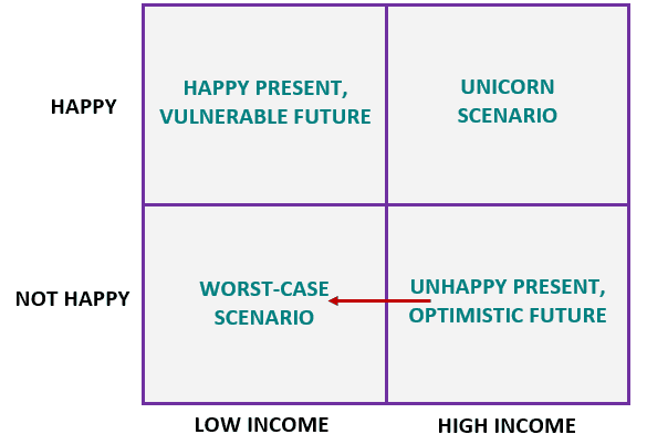 happinesWorkMatrix3.PNG