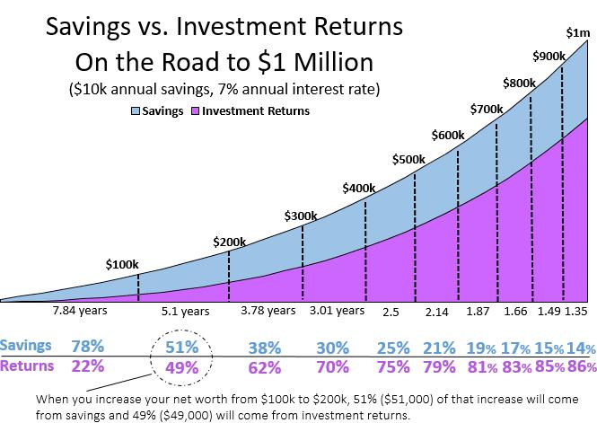 100ksavingsInvestments-2