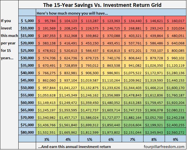 15_year_grid
