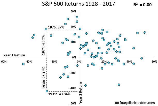 Correlazione con gli anni precedenti