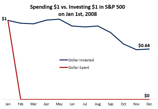 dollar_invested_vs_spent.JPG