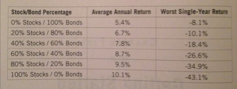 3 Fund Portfolio Performance