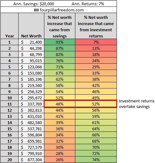 The importance of investment returns
