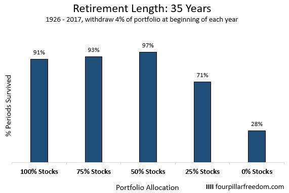Trinity study for a retirement length of 35 years