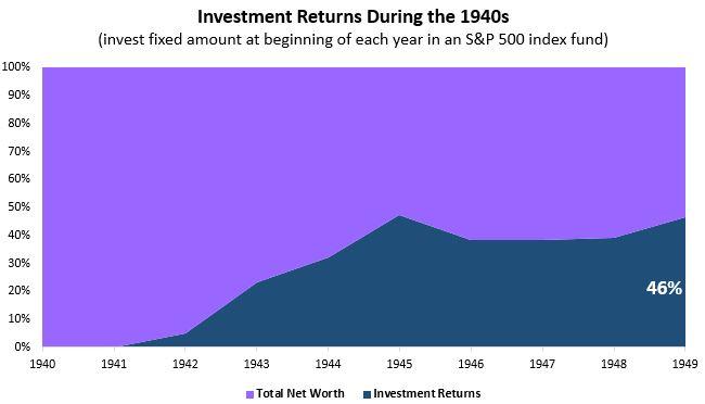 invest1940s.JPG