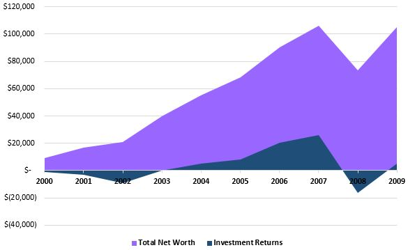 invest2000_2009_raw.JPG