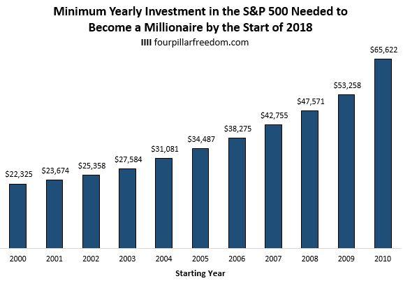 Quanto avremo dovuto investire per guadagnare 1 milione tramite S&P500?