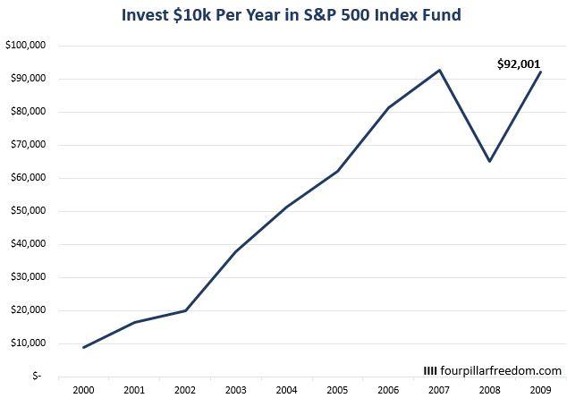 S&P 500 returns since 2000