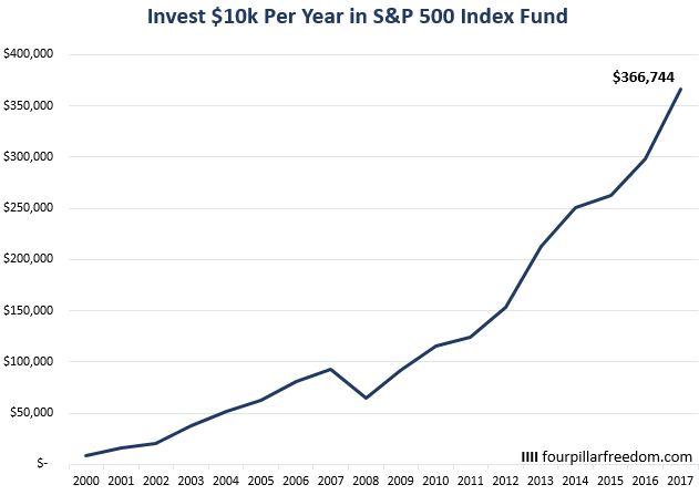S&P 500 index fund returns