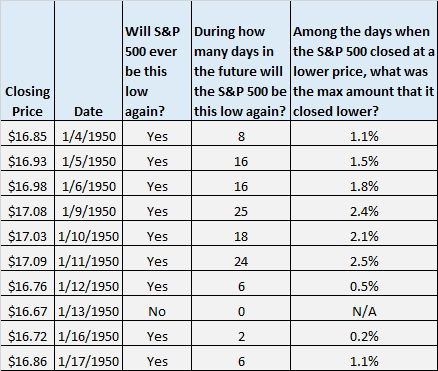 S&P 500 lowest closing price