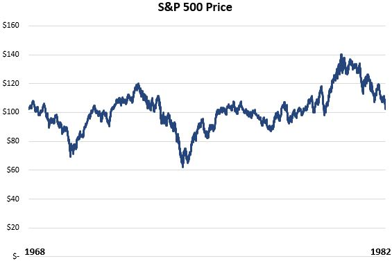 S&P 500 price from 1968 to 1982