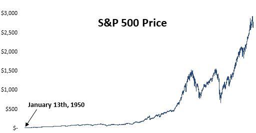 S&P 500 Price