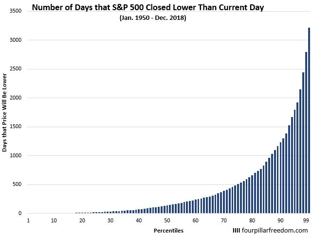 S&P 500 closing price percentiles
