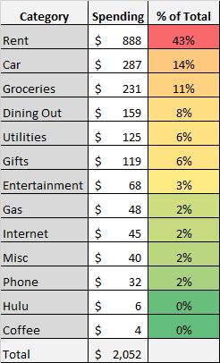 December 2018 total spending