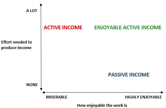 Enjoyable active income