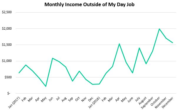 Earning income outside of my day job