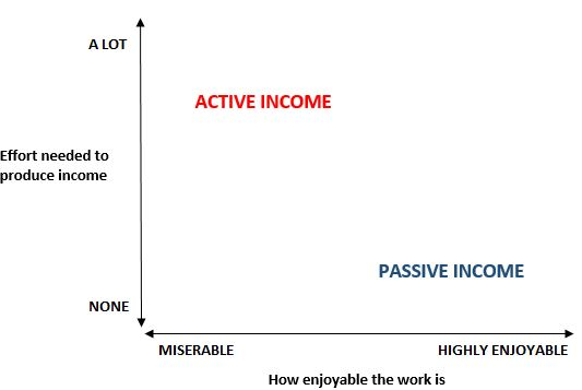 Passive vs. active income