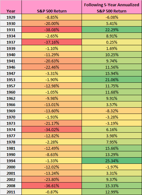 S&P 500 5-year annualized returns after a negative year